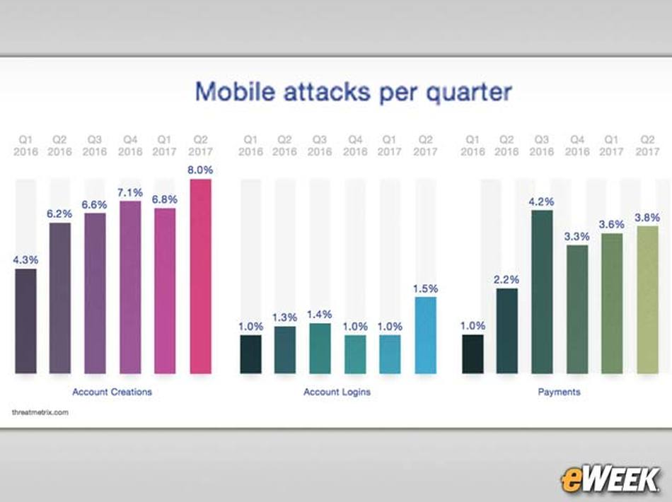 Mobile Fraud a Growing Concern