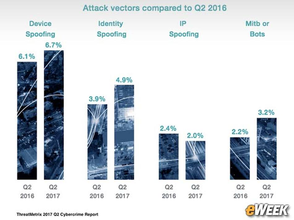 Device Spoofing Is the Top Attack Vector