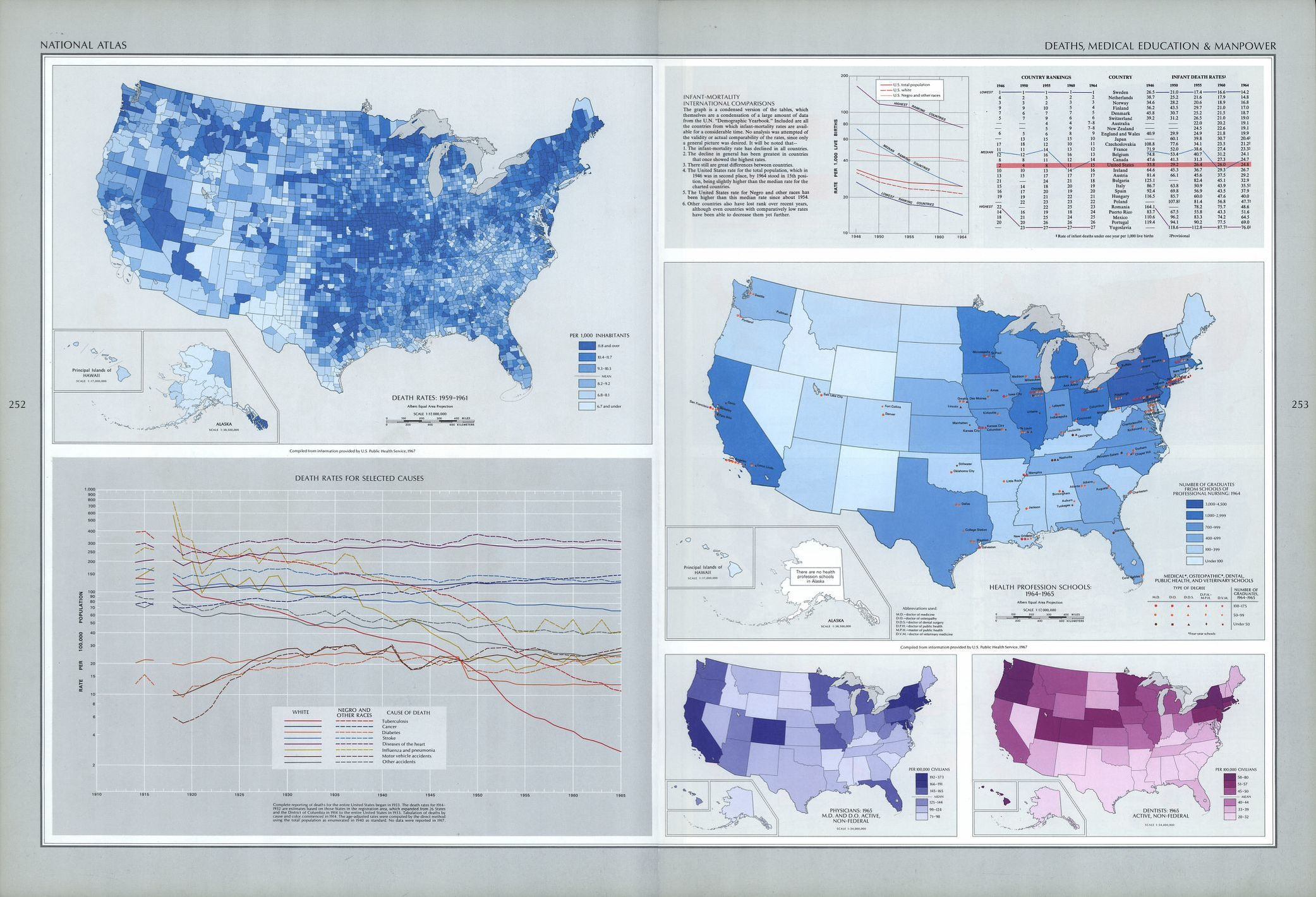 Geological Survey, U.S, and Arch C Gerlach. The national atlas of the United States of America. Washington, 1970. Plate show mortality and distribution of medical professionals by state.